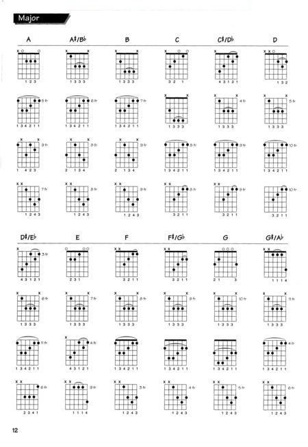 spanish guitar chords and scales pdf viewer vue con 2017. Black Bedroom Furniture Sets. Home Design Ideas